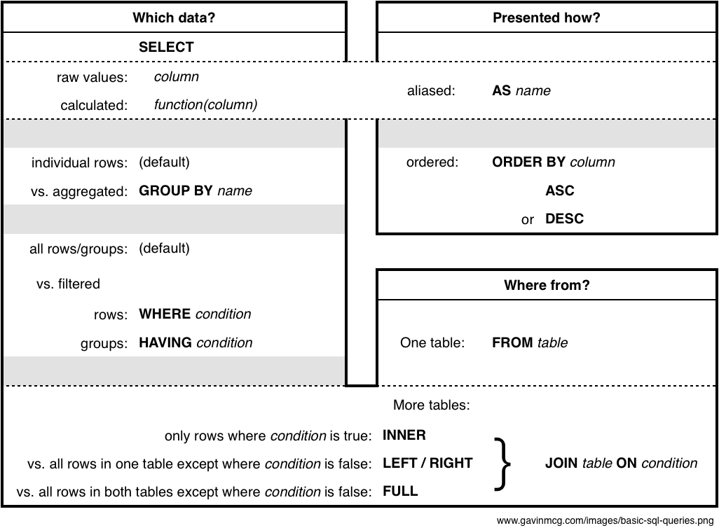 Diagram showing basic SQL query parts and how they relate to decisions